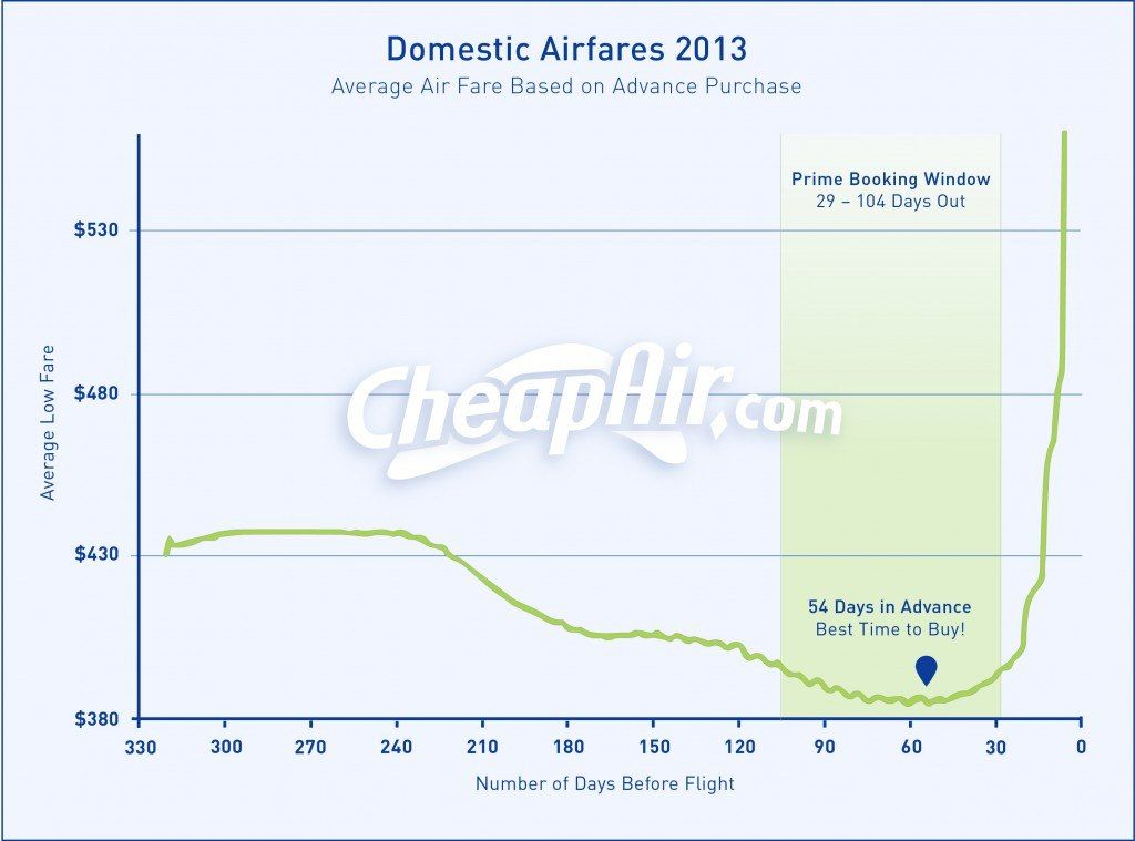 Когда лучше покупать авиабилеты?