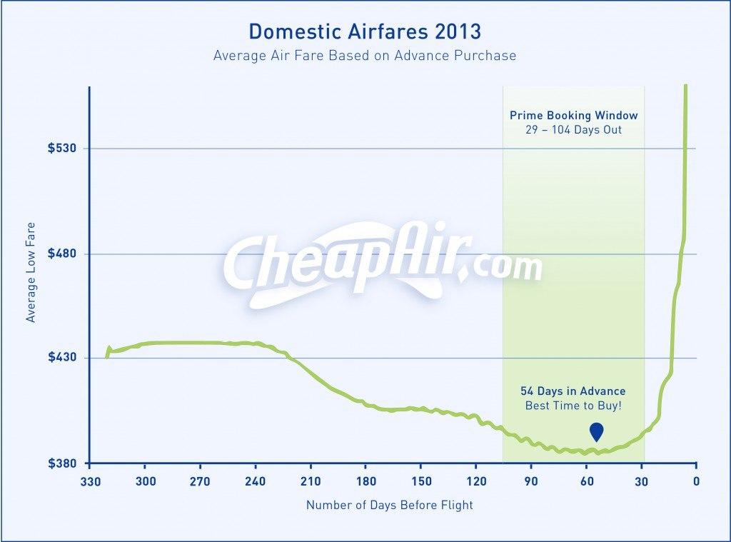 Покупка авиабилетов